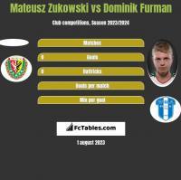 Mateusz Zukowski vs Dominik Furman h2h player stats