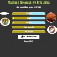 Mateusz Zukowski vs Erik Jirka h2h player stats