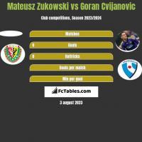 Mateusz Zukowski vs Goran Cvijanovic h2h player stats
