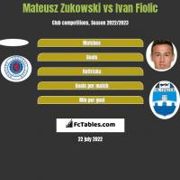 Mateusz Zukowski vs Ivan Fiolic h2h player stats