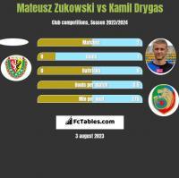 Mateusz Zukowski vs Kamil Drygas h2h player stats