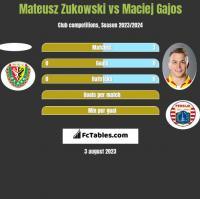 Mateusz Zukowski vs Maciej Gajos h2h player stats