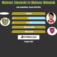 Mateusz Zukowski vs Mateusz Wdowiak h2h player stats