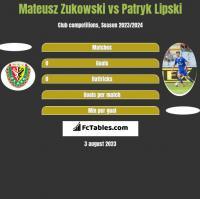 Mateusz Zukowski vs Patryk Lipski h2h player stats