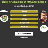 Mateusz Zukowski vs Sławomir Peszko h2h player stats