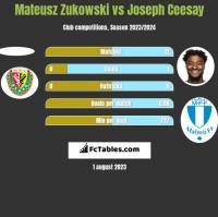 Mateusz Zukowski vs Joseph Ceesay h2h player stats