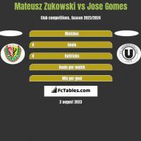 Mateusz Zukowski vs Jose Gomes h2h player stats