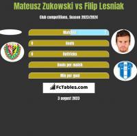 Mateusz Zukowski vs Filip Lesniak h2h player stats