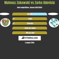 Mateusz Zukowski vs Zarko Udovicic h2h player stats