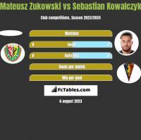 Mateusz Zukowski vs Sebastian Kowalczyk h2h player stats