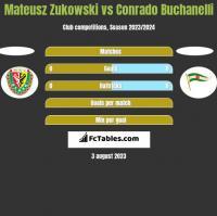 Mateusz Zukowski vs Conrado Buchanelli h2h player stats