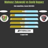 Mateusz Zukowski vs David Kopacz h2h player stats