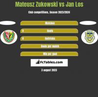 Mateusz Zukowski vs Jan Los h2h player stats