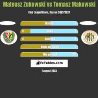 Mateusz Zukowski vs Tomasz Makowski h2h player stats