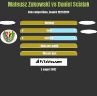 Mateusz Zukowski vs Daniel Scislak h2h player stats