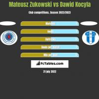 Mateusz Zukowski vs Dawid Kocyla h2h player stats