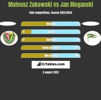 Mateusz Zukowski vs Jan Bieganski h2h player stats