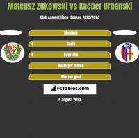 Mateusz Zukowski vs Kacper Urbanski h2h player stats