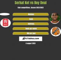 Serhat Kot vs Boy Deul h2h player stats