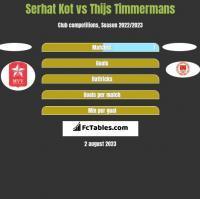Serhat Kot vs Thijs Timmermans h2h player stats