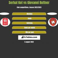 Serhat Kot vs Giovanni Buttner h2h player stats