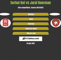 Serhat Kot vs Jarni Koorman h2h player stats
