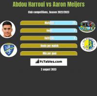 Abdou Harroui vs Aaron Meijers h2h player stats