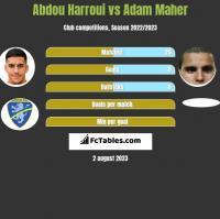 Abdou Harroui vs Adam Maher h2h player stats