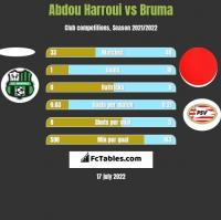 Abdou Harroui vs Bruma h2h player stats
