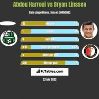 Abdou Harroui vs Bryan Linssen h2h player stats