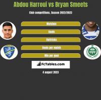Abdou Harroui vs Bryan Smeets h2h player stats
