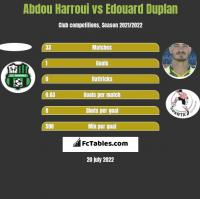 Abdou Harroui vs Edouard Duplan h2h player stats
