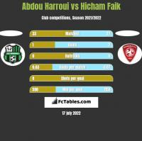 Abdou Harroui vs Hicham Faik h2h player stats