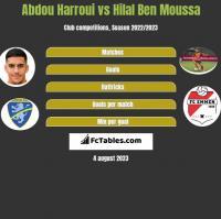 Abdou Harroui vs Hilal Ben Moussa h2h player stats