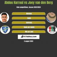 Abdou Harroui vs Joey van den Berg h2h player stats