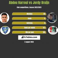 Abdou Harroui vs Jordy Bruijn h2h player stats