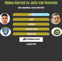 Abdou Harroui vs Joris van Overeem h2h player stats