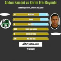 Abdou Harroui vs Kerim Frei Koyunlu h2h player stats