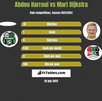 Abdou Harroui vs Mart Dijkstra h2h player stats