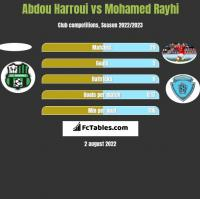 Abdou Harroui vs Mohamed Rayhi h2h player stats