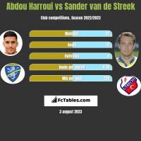 Abdou Harroui vs Sander van de Streek h2h player stats
