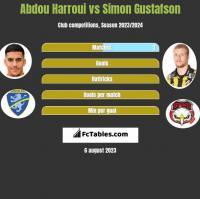 Abdou Harroui vs Simon Gustafson h2h player stats