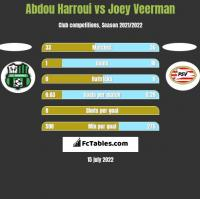 Abdou Harroui vs Joey Veerman h2h player stats