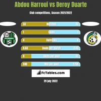 Abdou Harroui vs Deroy Duarte h2h player stats