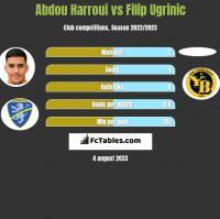Abdou Harroui vs Filip Ugrinic h2h player stats