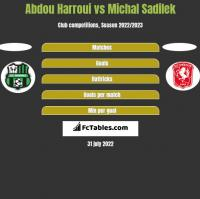 Abdou Harroui vs Michal Sadilek h2h player stats
