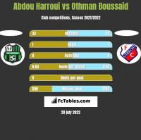Abdou Harroui vs Othman Boussaid h2h player stats