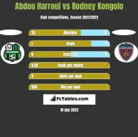 Abdou Harroui vs Rodney Kongolo h2h player stats