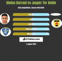 Abdou Harroui vs Jasper Ter Heide h2h player stats