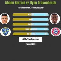 Abdou Harroui vs Ryan Gravenberch h2h player stats